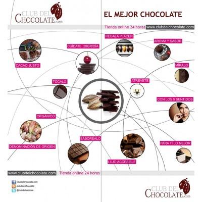 Club del Chocolate y Consumo responsable